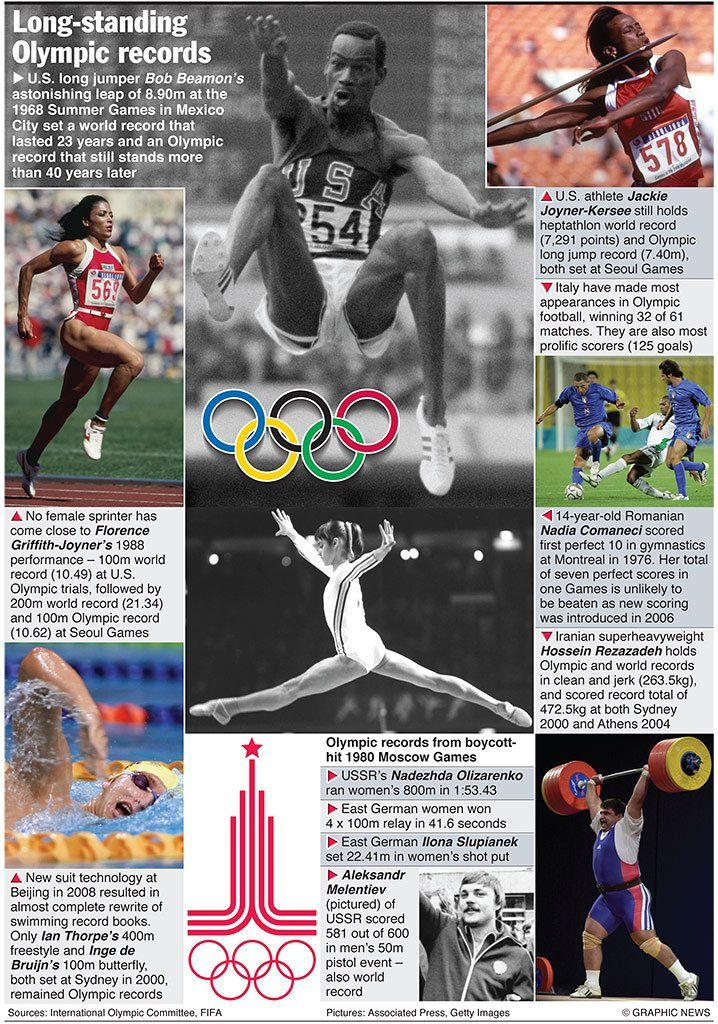 Olympics 2012 in infographics logistics Summer olympics