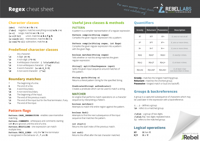 Java Regular Expressions Cheat Sheet Regex Java Regular Expression Cheat Sheets Java