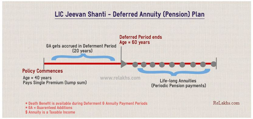 Lic Jeevan Shanti Deferred Annuity Option Illustration Annuity Shanti How To Plan