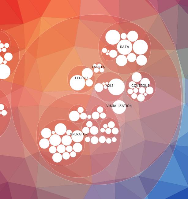Bubble Chart  By DJs  DatamaticIo  Created By DatamaticIo