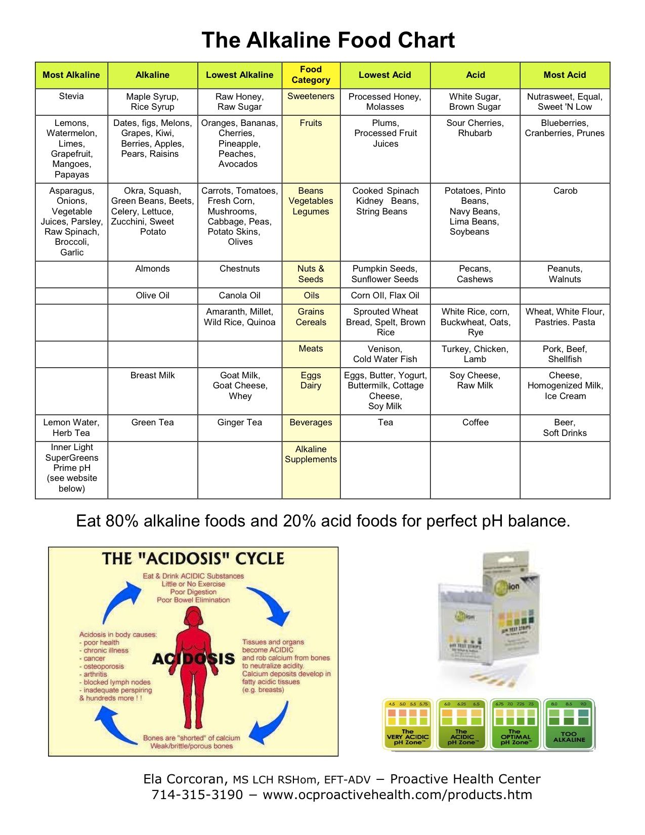 Pin on Health and Medicine