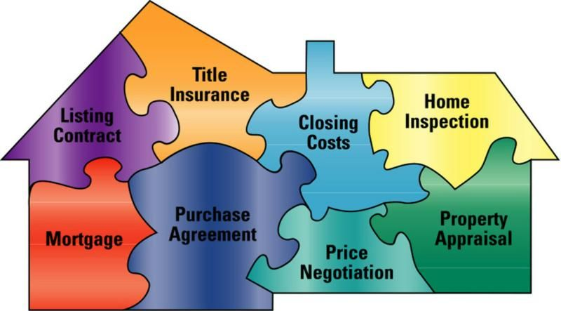 Do i really need a realtor when buying a home