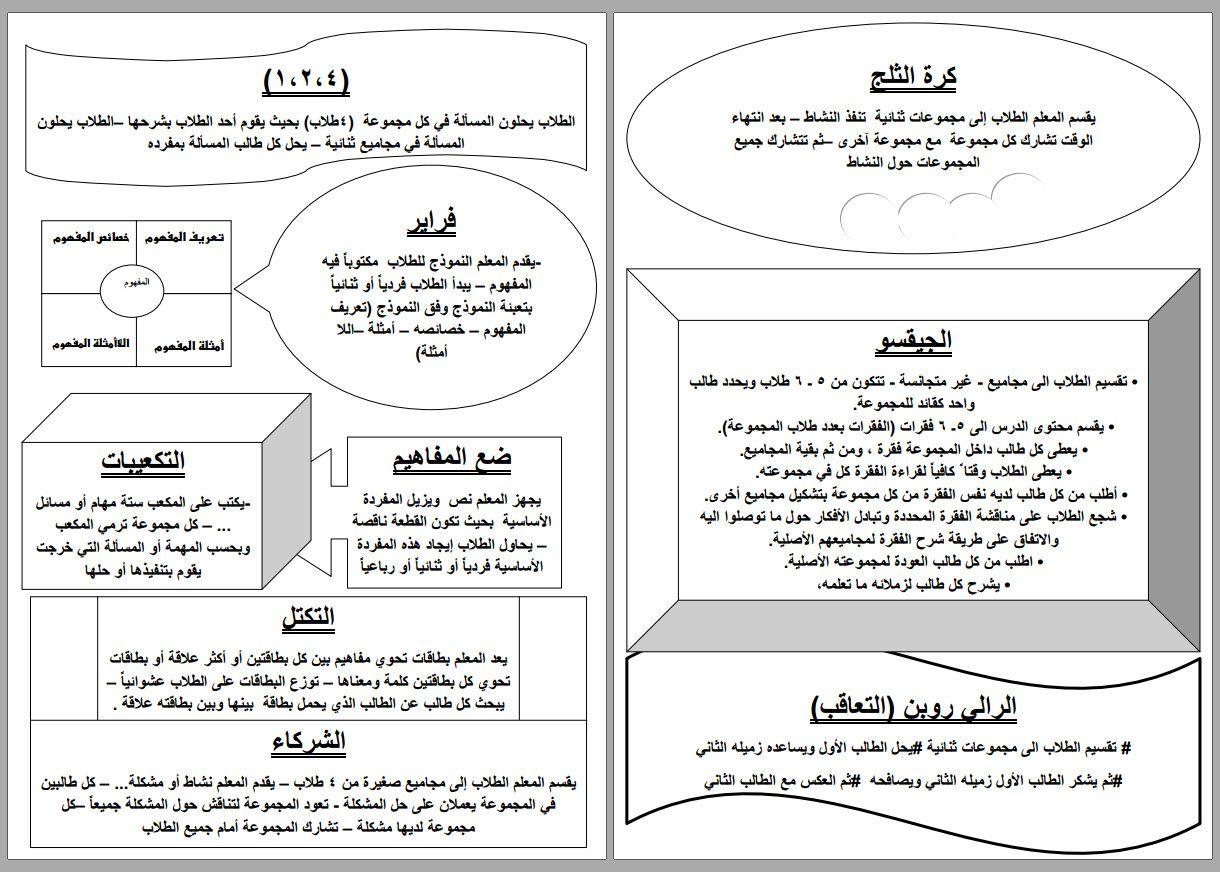 استراتيجيات التعليم لتنمية مهارات وقدرات المعلم استراتيجيات جديدة للتعليم النشط Active Learning Strategies Learning Strategies Learning Arabic
