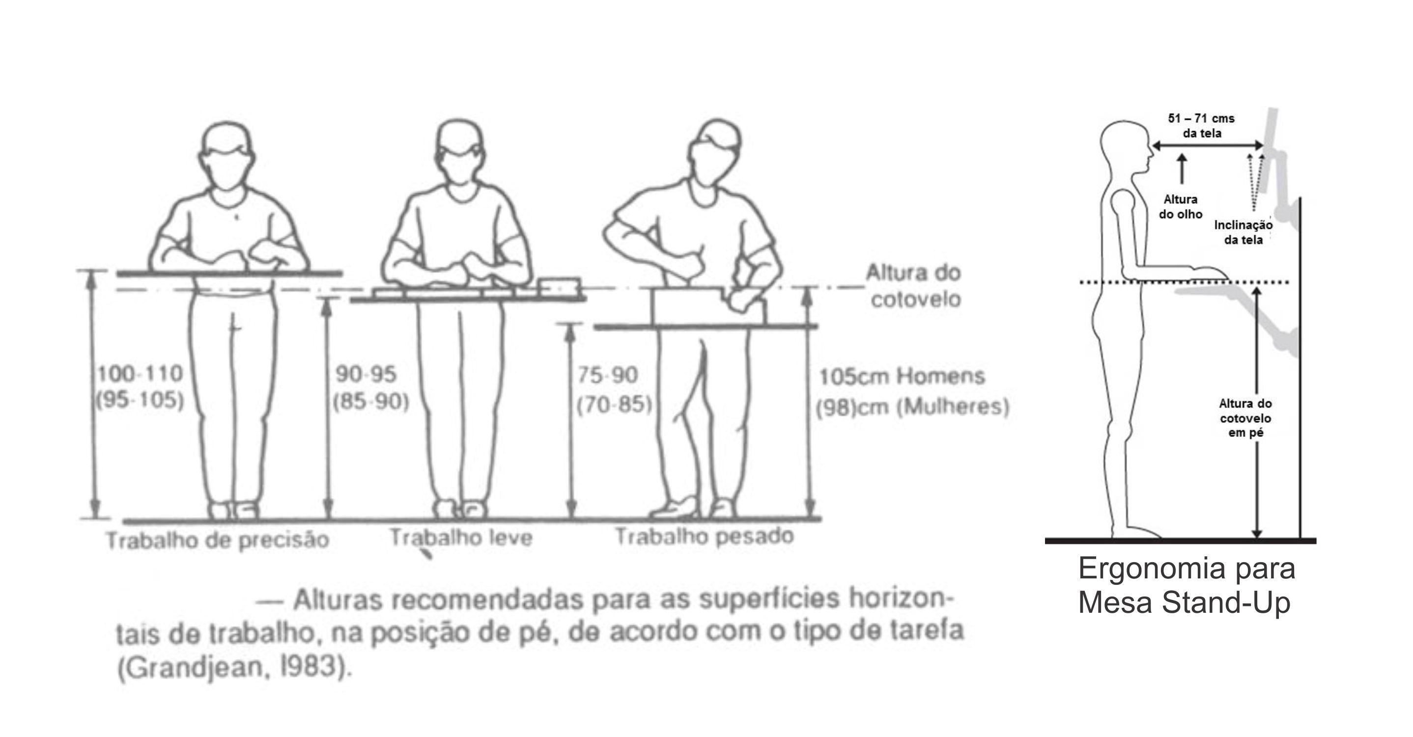 Alturas Recomendadas Para Superficies Horizontais De Trabalho