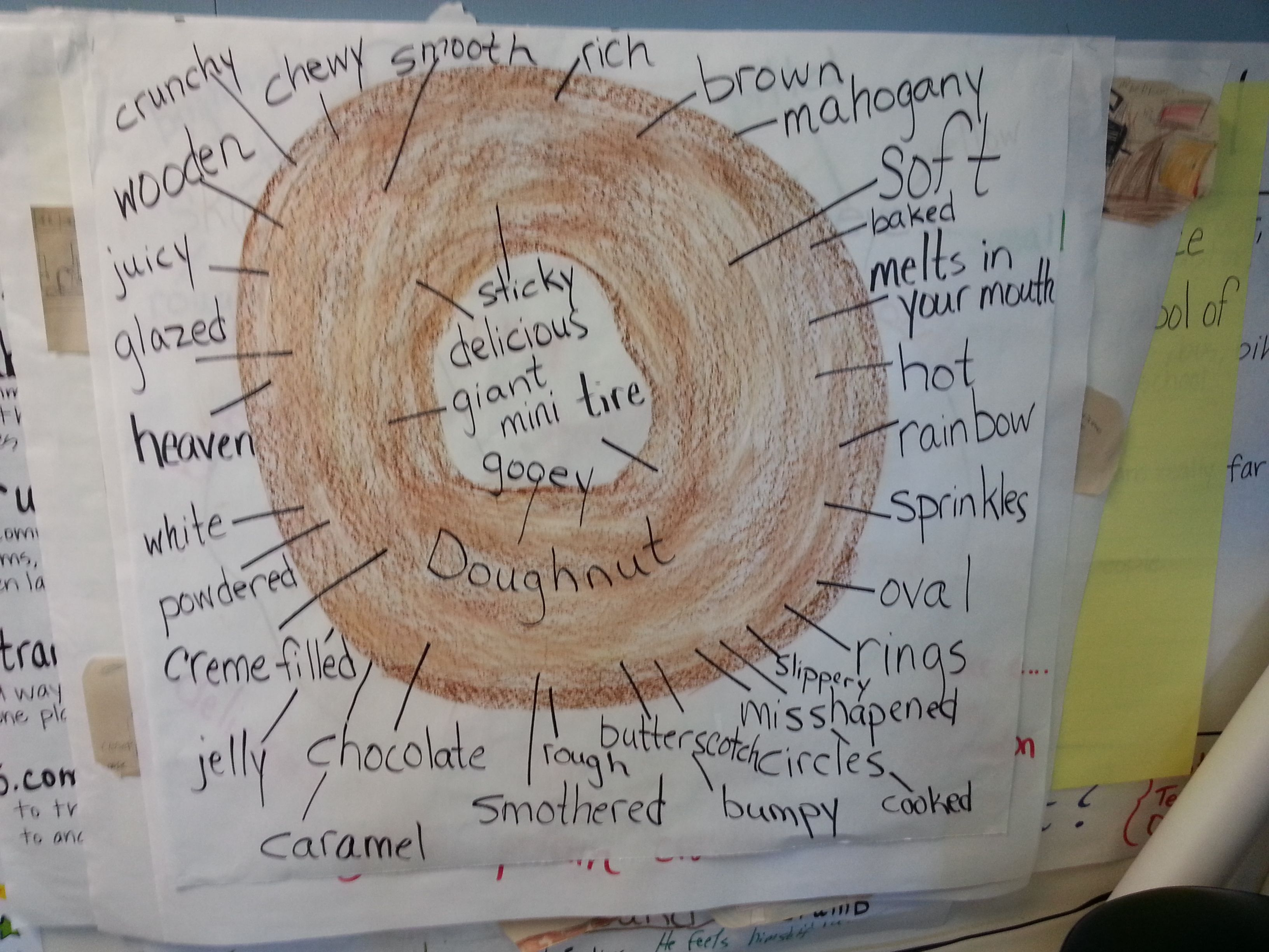 Doughnut Homer Price Chapter Activity Word Web