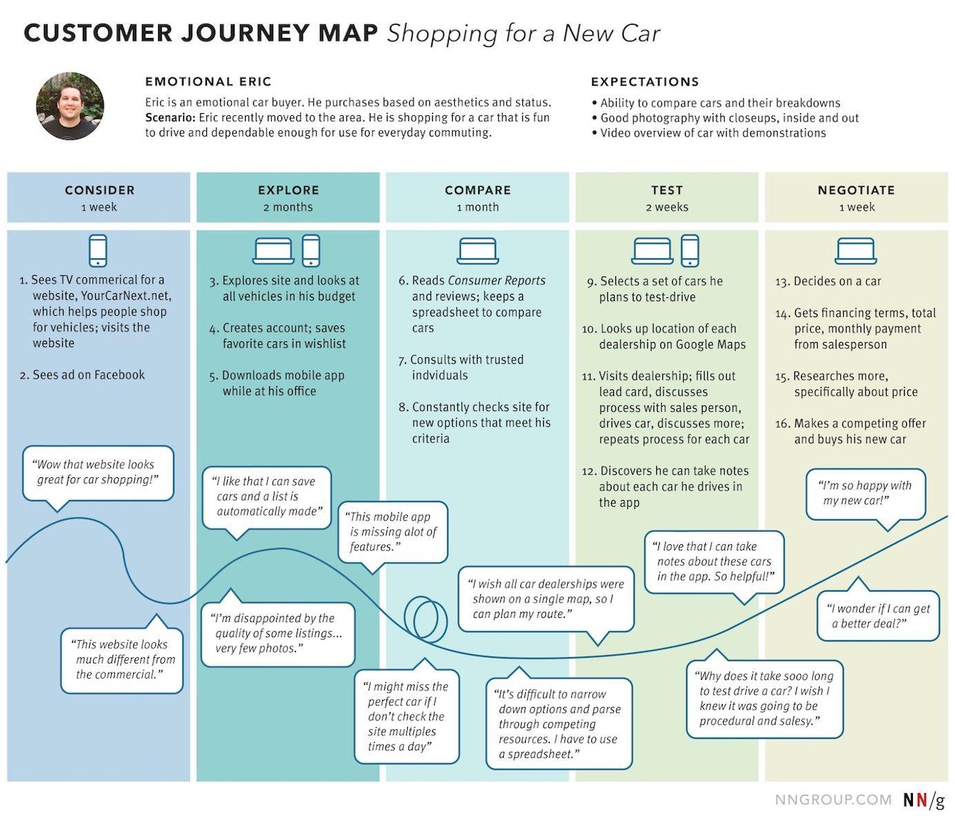 7 Ways To Analyze A Customer Journey Map Customer Journey Mapping Journey Map User Journey