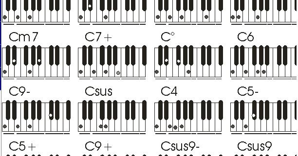 Tabla Completa De Acordes Para Teclado O Piano Piano Teclados Musicales Acordes Musicales
