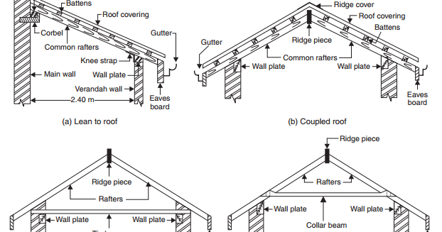 What Are The Different Type Of Roof Roof Is The Upper Most Portion Of The Building Which Protects The Building From Rai Pitched Roof Flat Roof Roof Structure