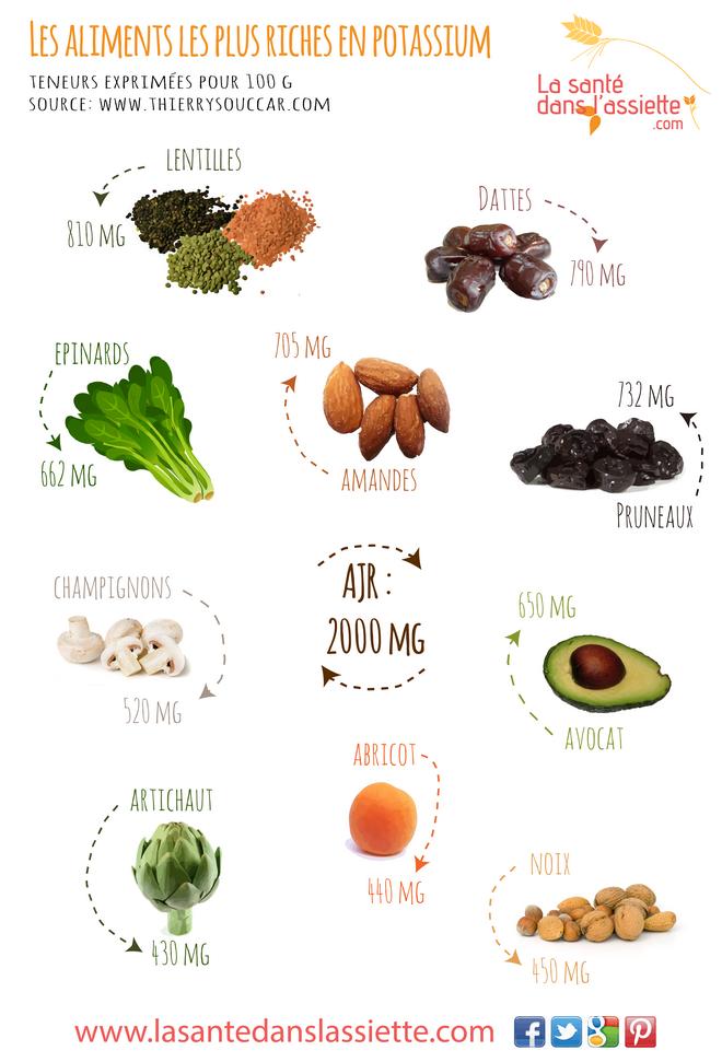 Les aliments les plus riches en potassium sant pinterest les aliments la sant et aliment - Fruits pauvres en glucides ...