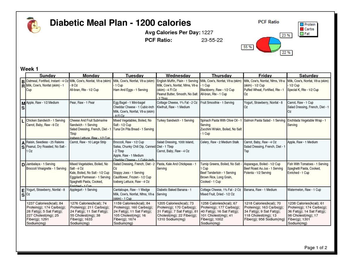 Healthy T Recipes Diabetic Meal Plan Menu Plans