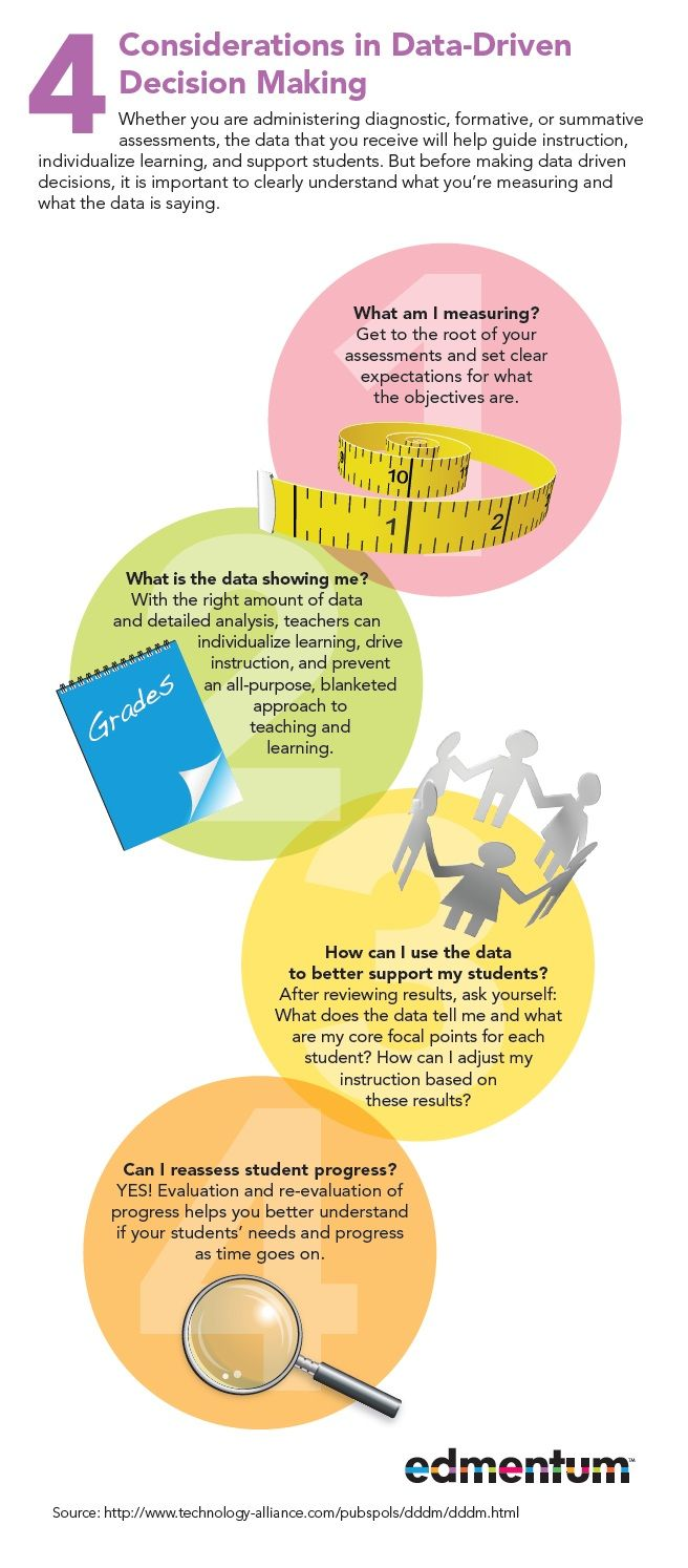 4 Considerations In Data Driven Decision Making Edmentum Blog Data Driven Instruction Data Driven Decision Making