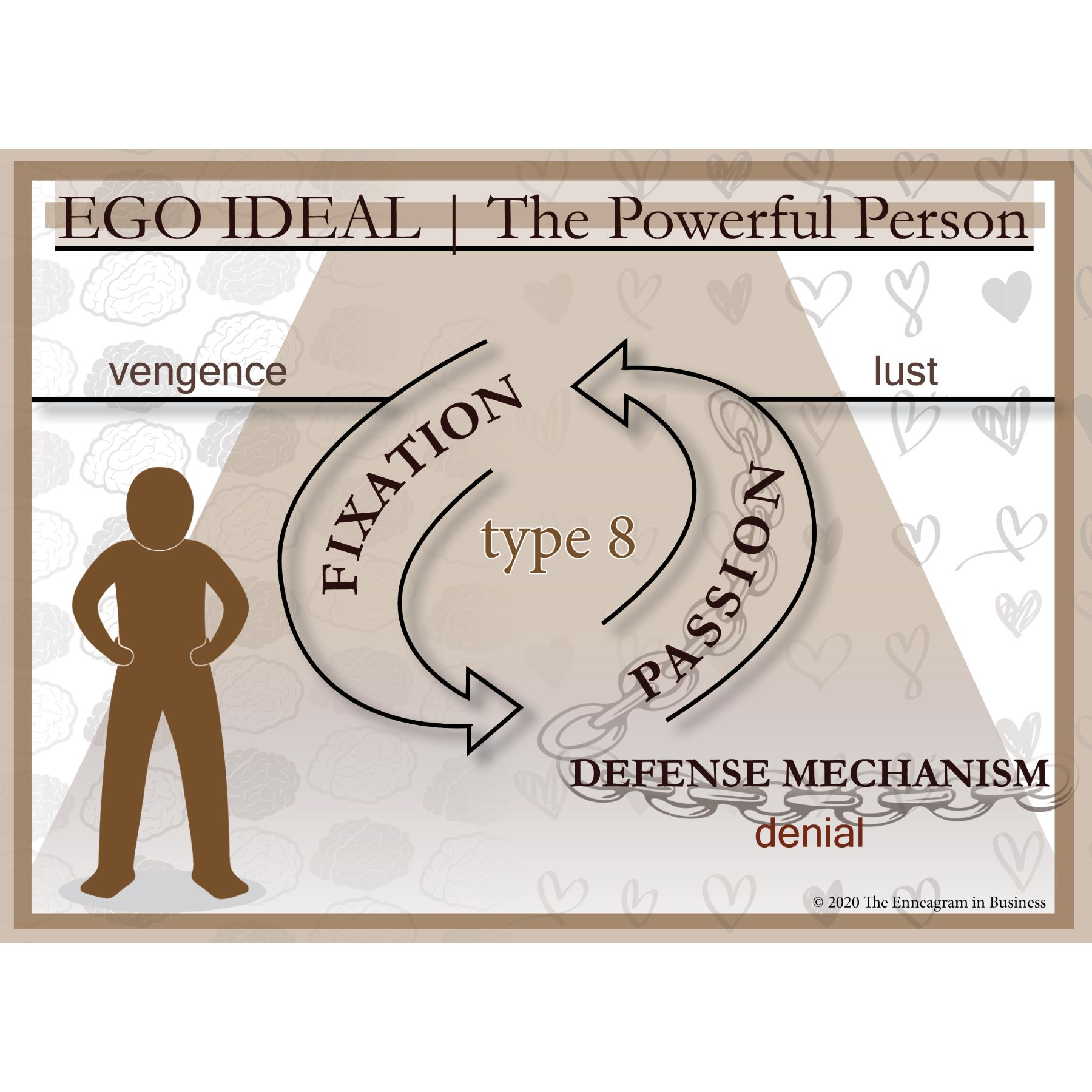 Defense Mechanism Guardians Of Our Type Based Ego