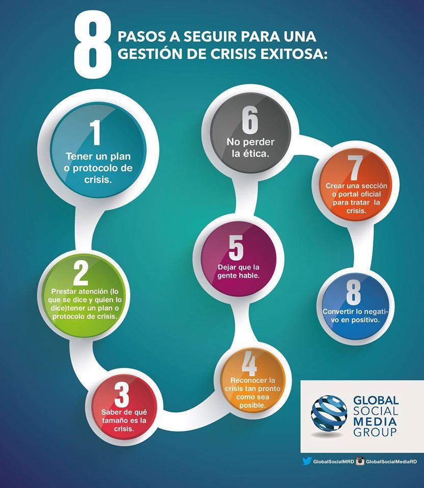 Infografia 8 Pasos Para La Gestion De Crisis En Redes Sociales Gestion Marketing Publicidad Redes Sociales