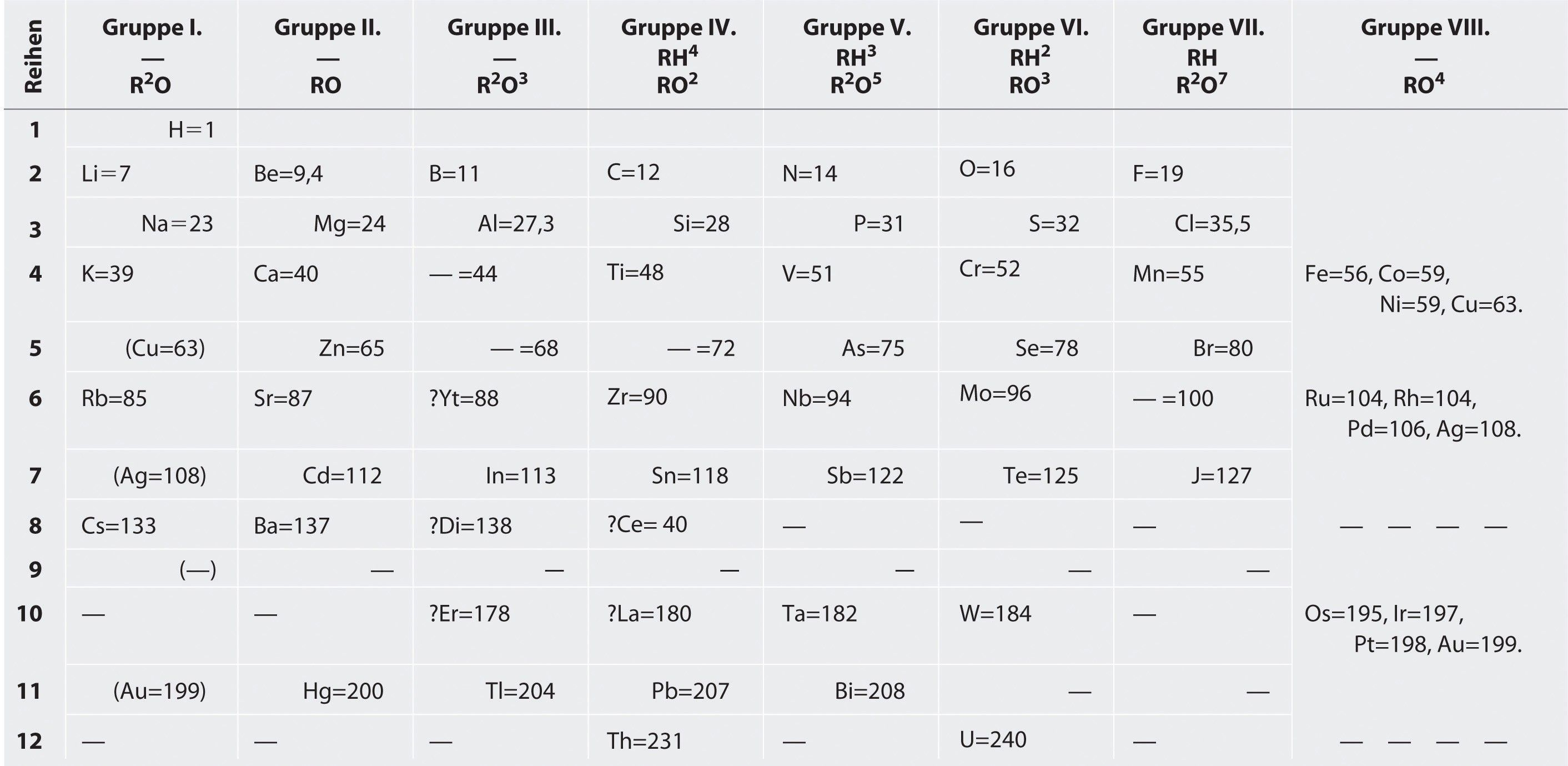 Inspirational Periodic Table Noble Gases