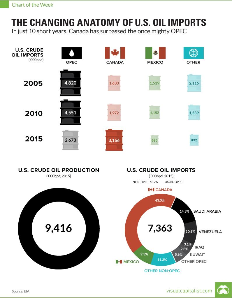 Infographic Of The Day The Changing Anatomy Of Us Oil Imports