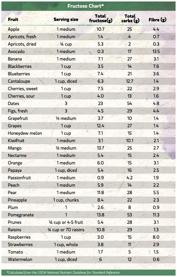 Fructose Chart How Much Sugar Is In Fruit How Much Sugar Fructose Free Recipes Carbs In Fruit