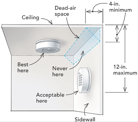 Bedroom Smoke Alarm Placement in 2019 Living room