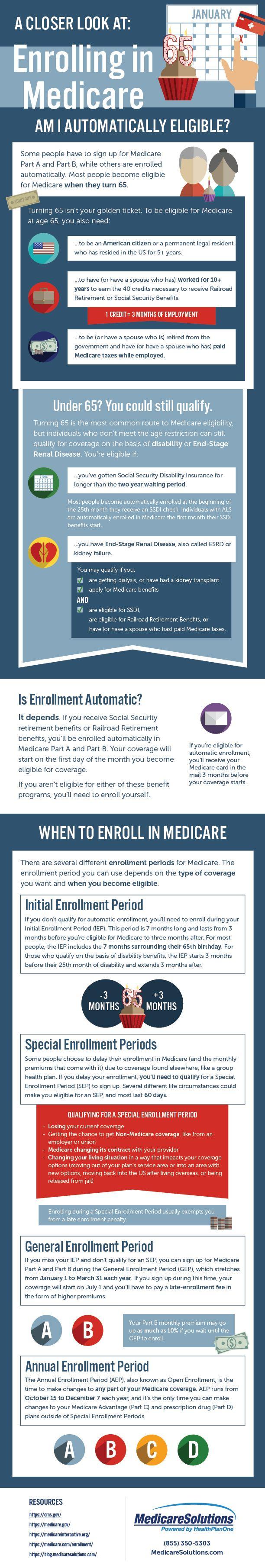 Enrolling In Medicare Am I Eligible Medicare Medicare