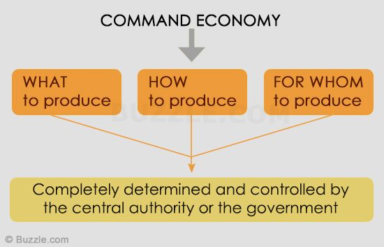 Image result for command economy