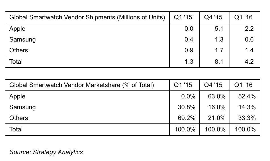 Strategy Analytics Apple Watch slips to 52 global smartwatch