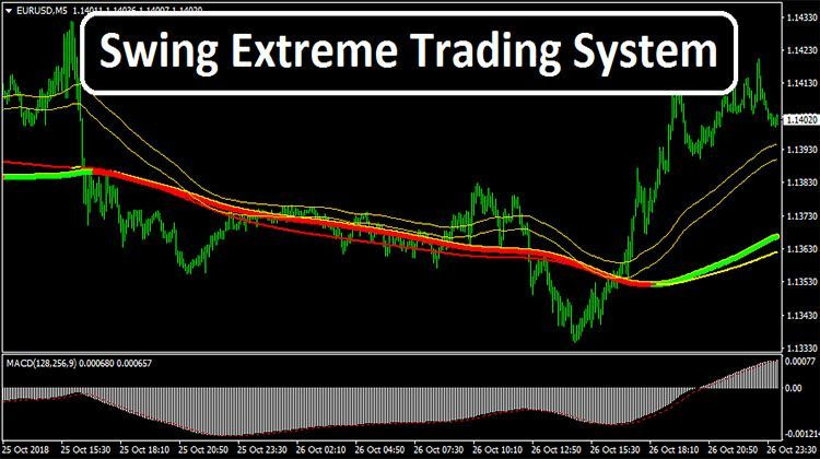 Swing Extreme Trading System Tradingstrategy Forex Trading