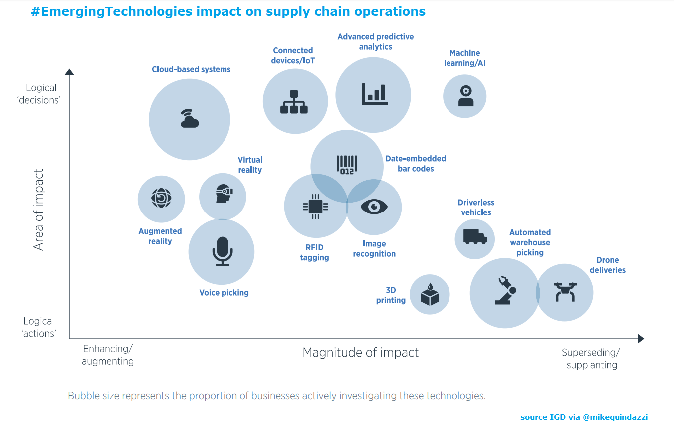 Ai And Robotics And Other Emergingtech Transforming The Supplychain Igd Events Via Mikequindazzi Ar Machine Learning Emerging Tech Supply Chain