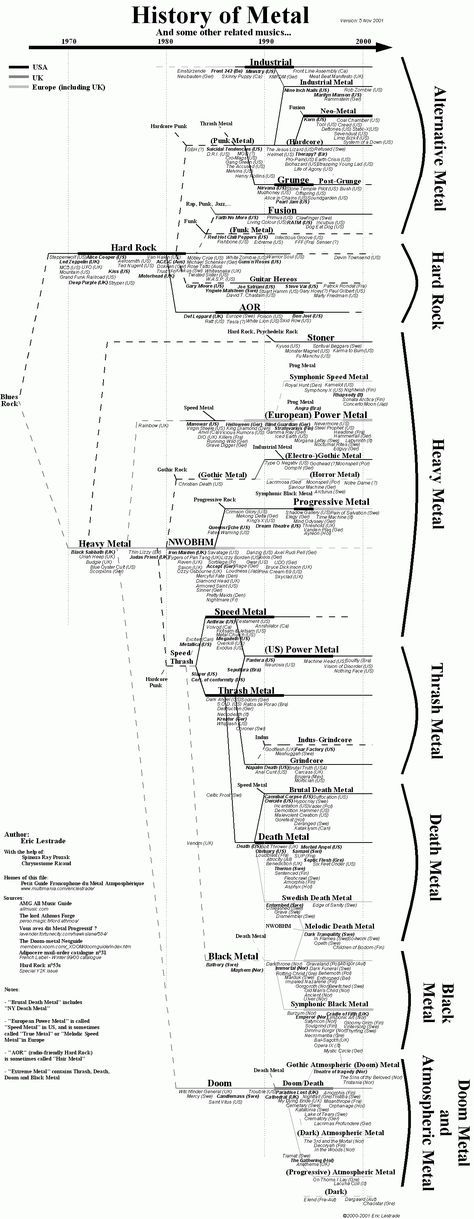 Metal Family Tree Collage Pinterest Family trees, Metals and - best of tabla periodica actualizada blanco y negro