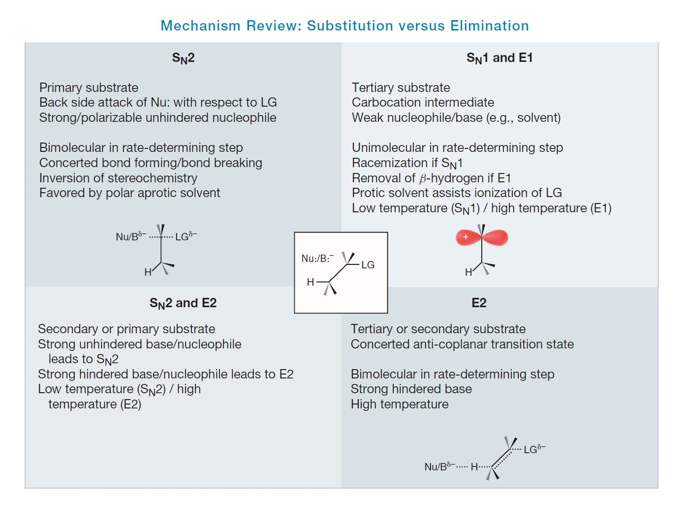 ORGANIC CHEMISTRY SN1 SN2 SUBSTITUTION REACTIONS