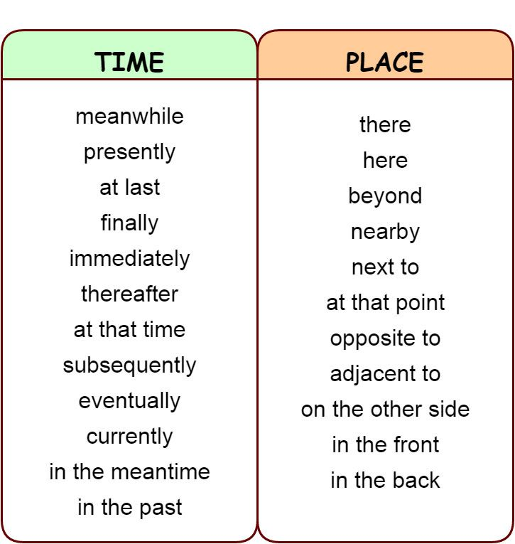 Linking Words And Phrases Addition Contrast Comparison Summary Time Place Linking Words Learn English Words Learn English