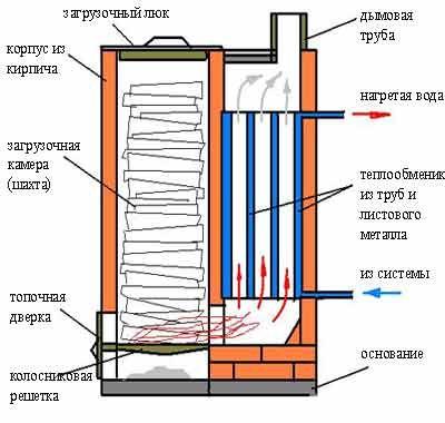 Пиролизная печь из кирпича своими руками чертежи