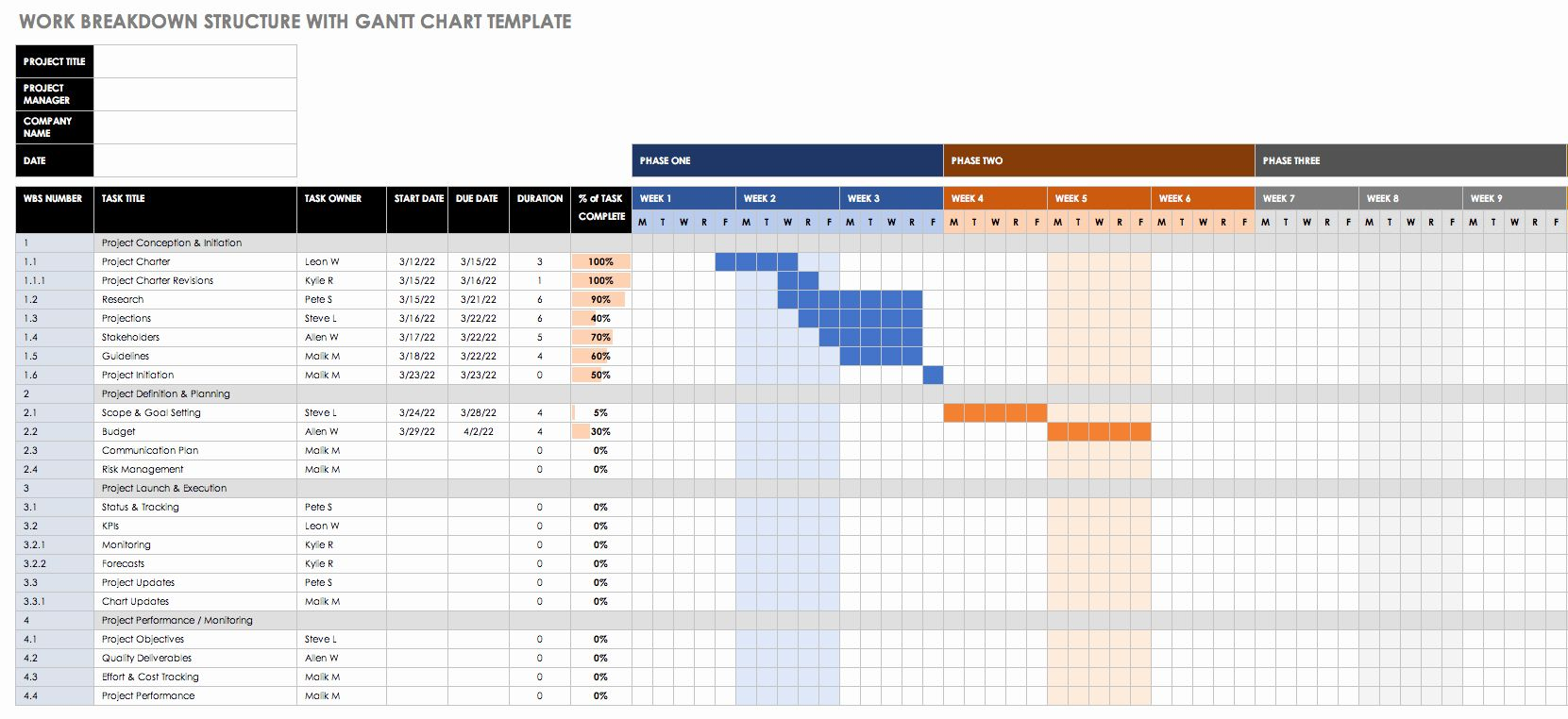 Excel Template Project Management Timeline In 2020 Gantt Chart