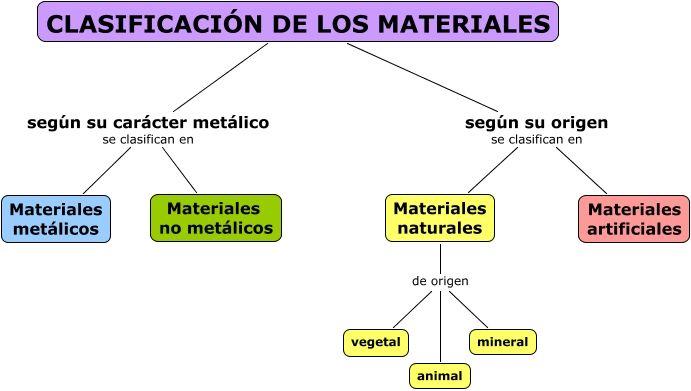 Pin En Ciencias 3º Bloque Ii Las Propiedades De Los Materiales Y Su Clasificación Química