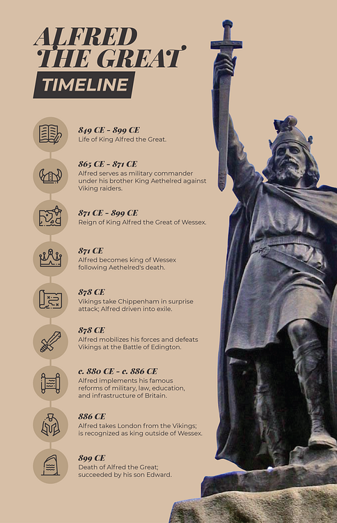 Photo of Alfred the Great Timeline