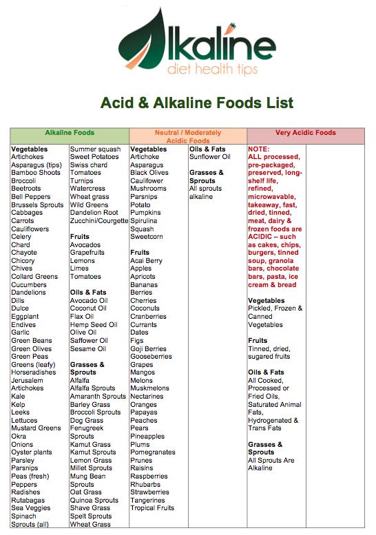 Canela lu paine alkaline food list for the health of it canela lu paine alkaline food list alkaline diet recipesalkaline forumfinder Gallery