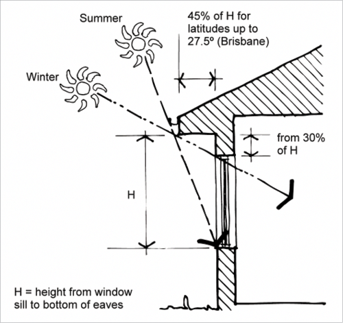 Cross Section Of An External House Wall With A Window And Eaves H The Height From The Window Sill T Passive Design Passive Solar Design Passive Solar Homes