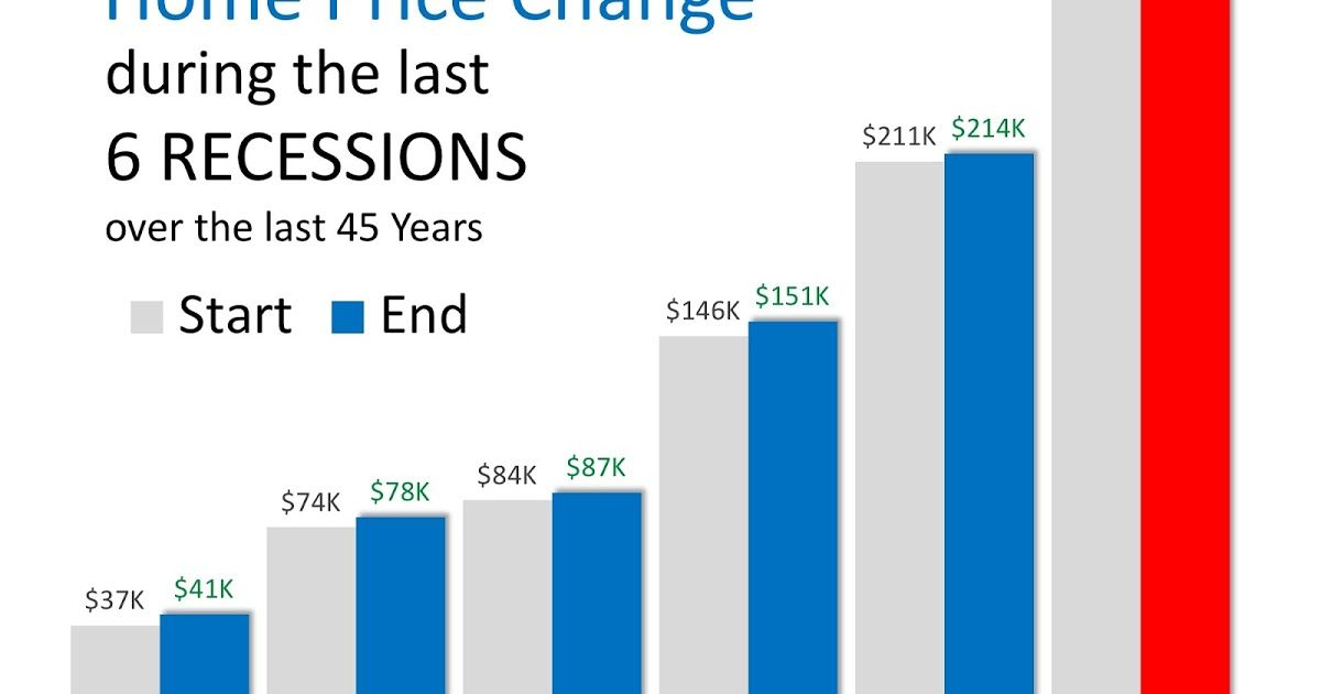 Recession In 2020 What Will Be The Impact Recess Impact 45 Years