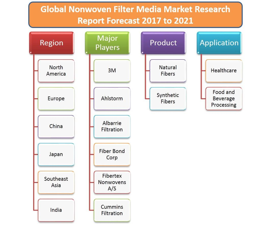 The Global Nonwoven Filter Media Market Research Report Forecast 2017-2021 is a valuable source of insightful data for business strategists. It provides the Nonwoven Filter Media industry overview with growth analysis and historical & futuristic cost, revenue, demand and supply data. Click Here- http://bit.ly/2t65D6j