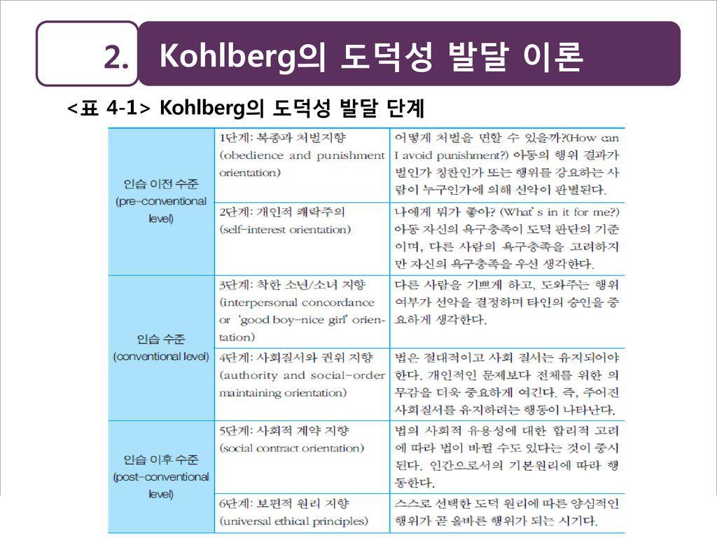 Kohlberg Lawrence Kohlberg