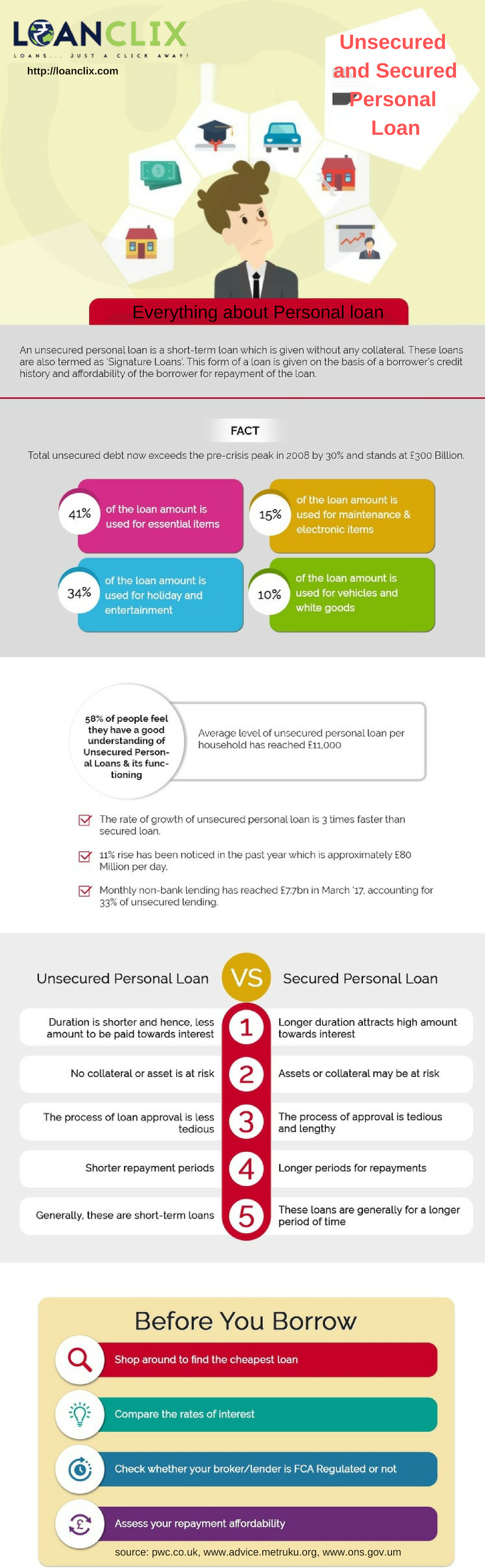 Some Facts About Unsecured And Secured Personal Loan Personal Loans Bad Credit Personal Loans Loans For Bad Credit