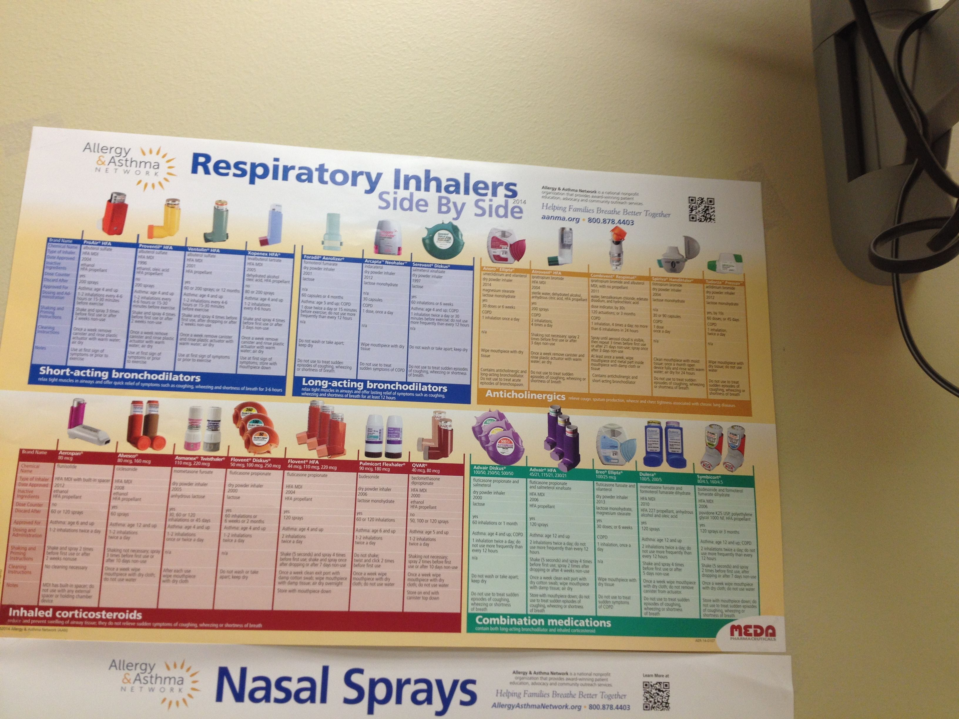 Respiratory Inhalers At A Glance Asthma Asthma Inhaler Asthma Treatment Inhaler
