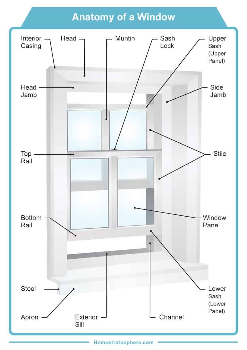 Home Stratosphere Home Decor Interior Design Blog Interior Design Kitchen Contemporary Window Parts Window Frame