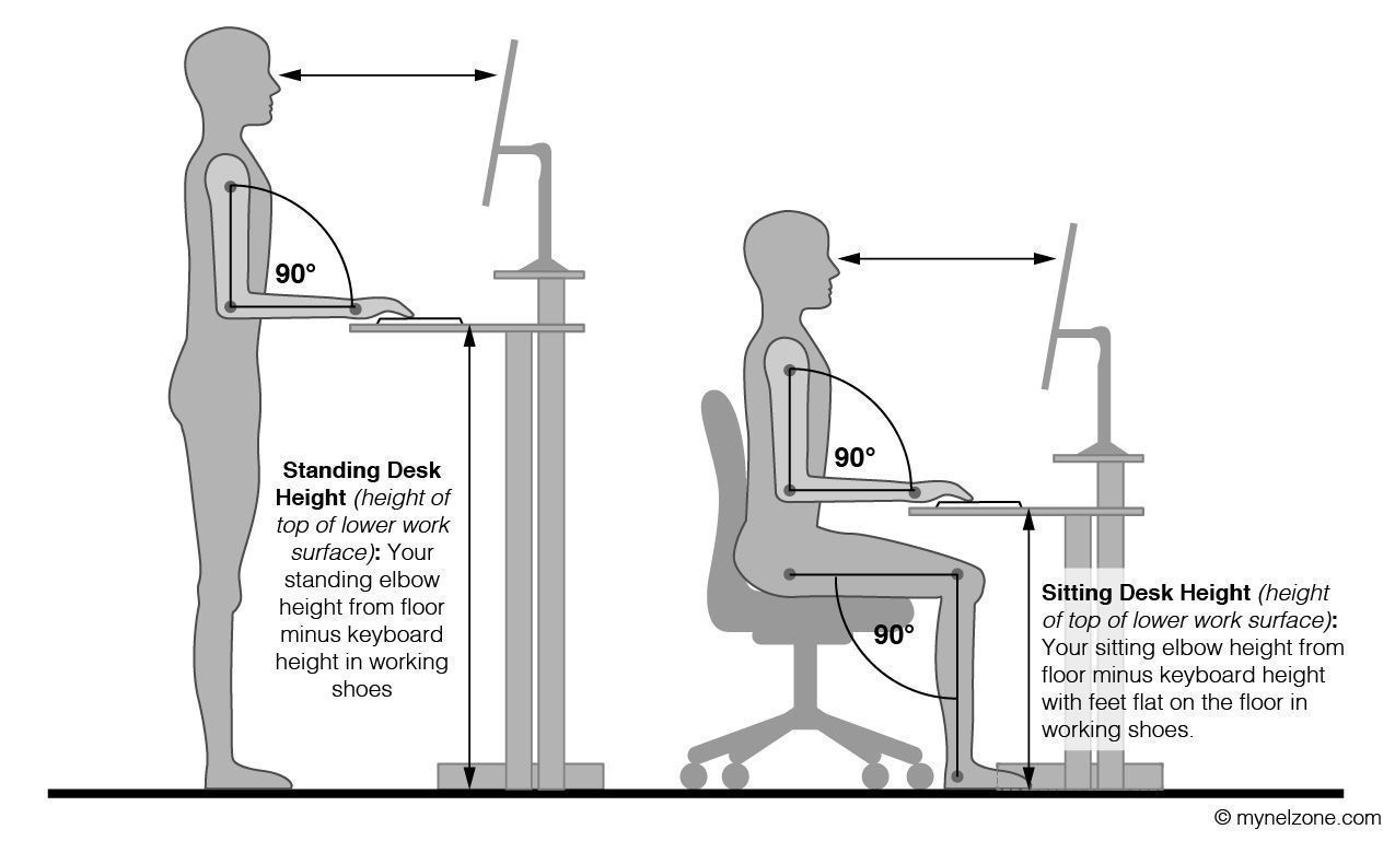 Ergonomic Height Of Computer Desk Ergonomicchairs