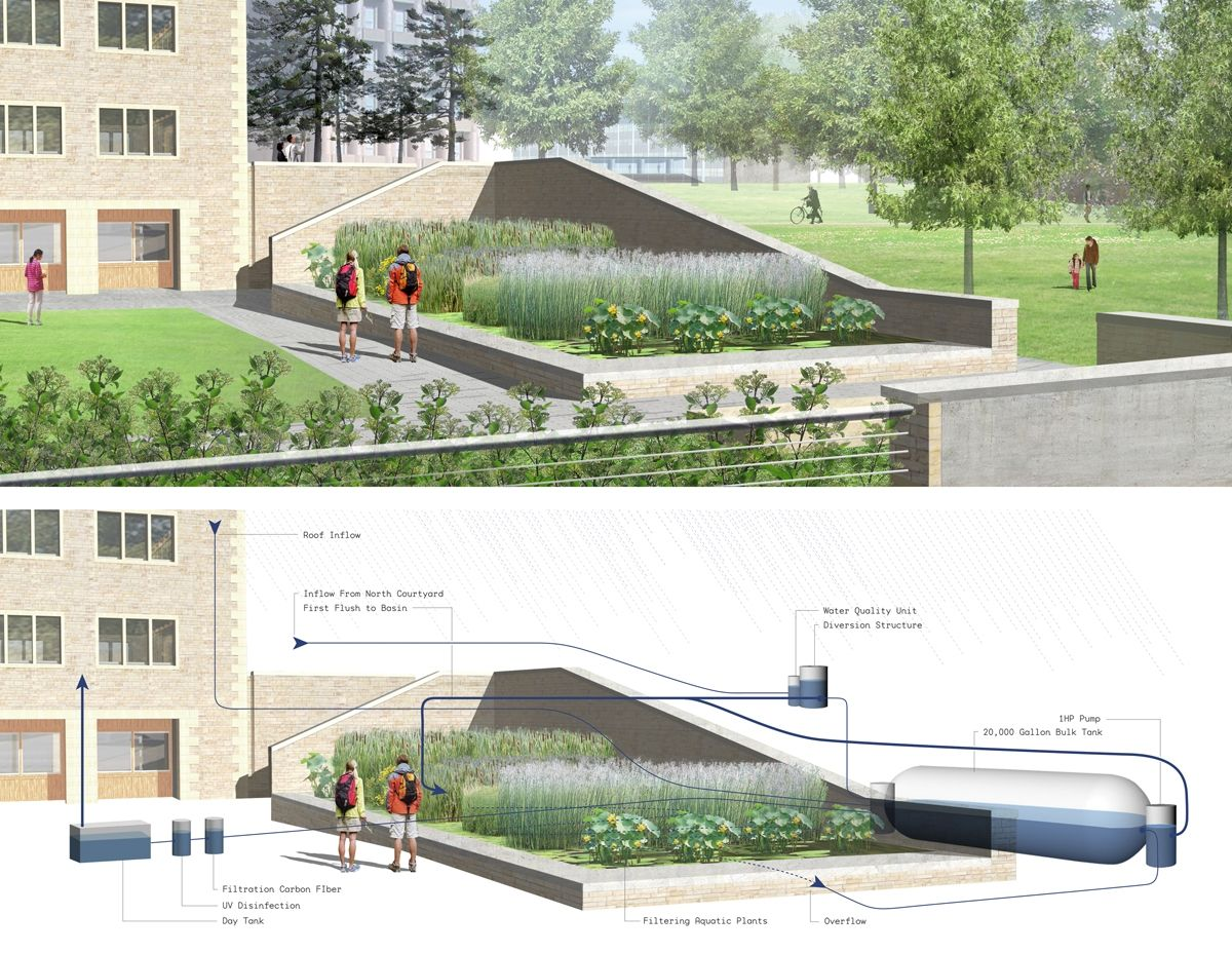 Stormwater Management Design : A module picture of storm water management in building