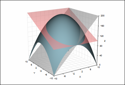 3d surface plot with intersecting planes | 3D Graphs | Mathematics