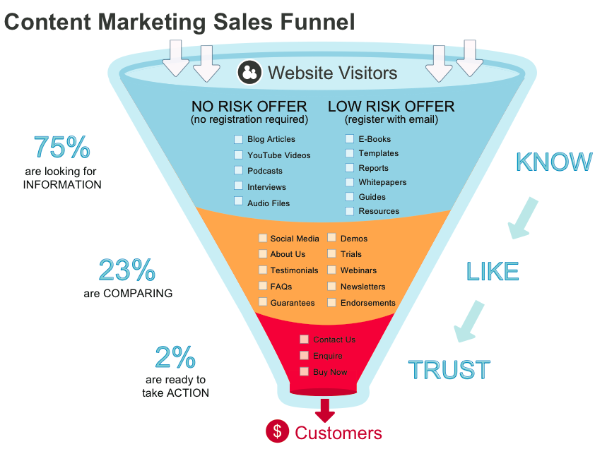 The content marketing sales funnel shows how you can use for Advertising sales companies