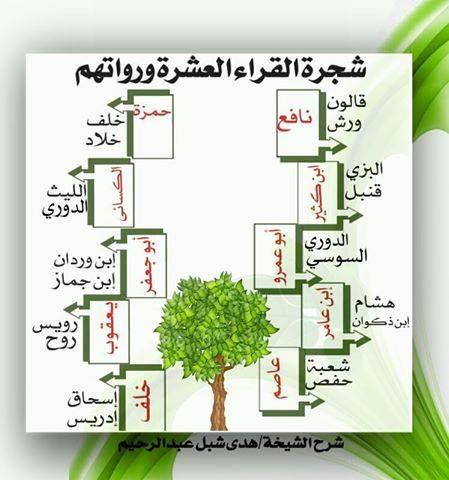 القراء العشرة Learn Quran Islam Beliefs Islamic Teachings