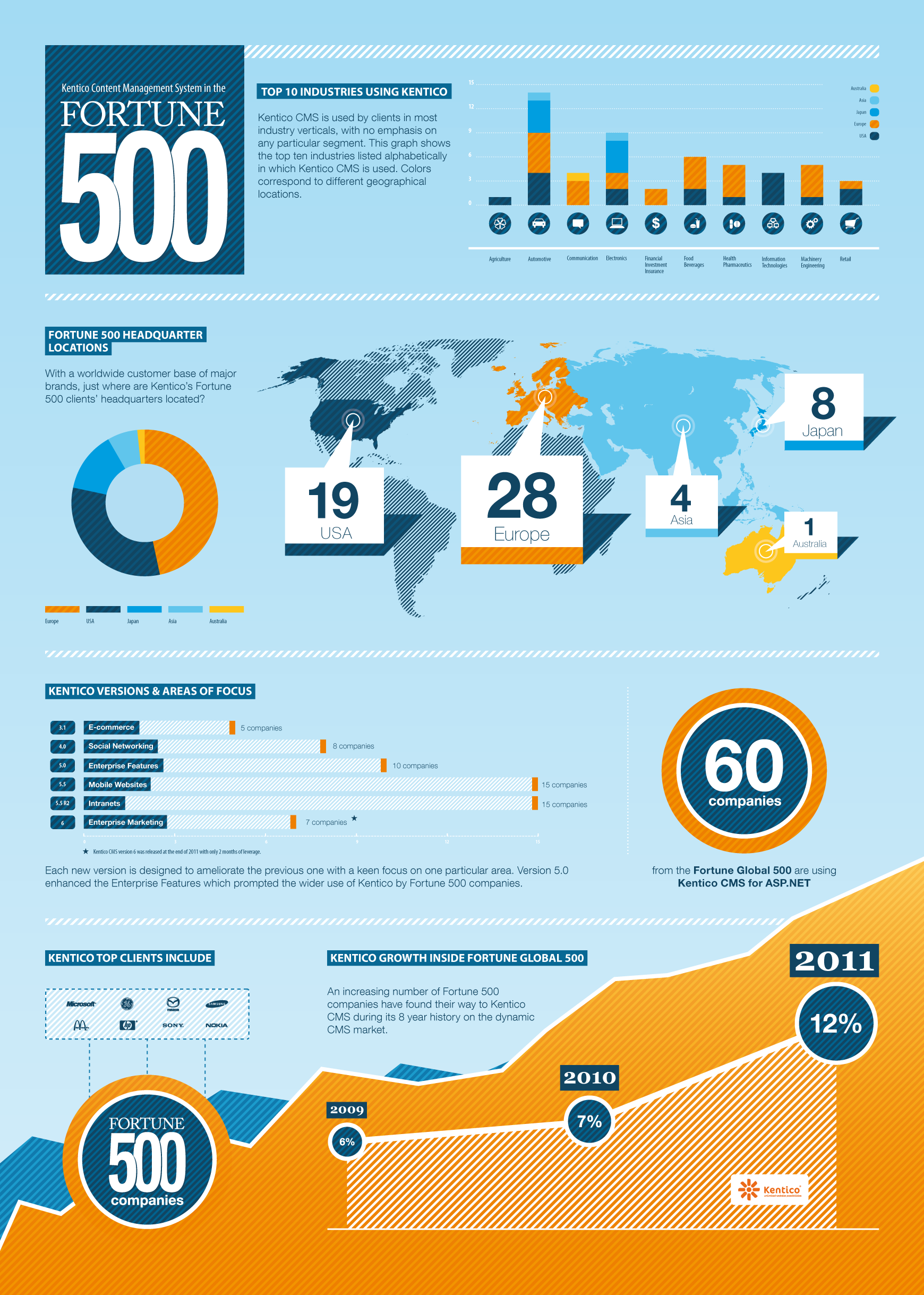 Infographics: Kentico Content Management System in the Fortune 500 ...