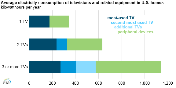 Average Consumption Of Televisions And Related Equipment In U S Homes Television Electricity Consumption Energy