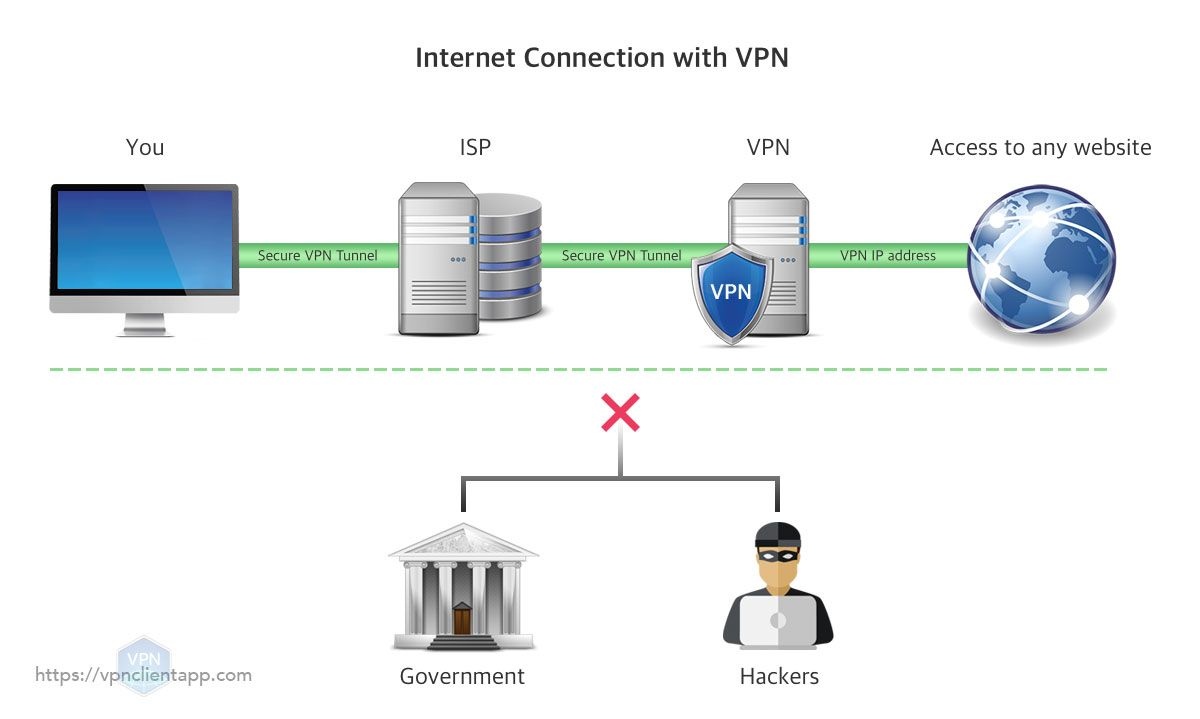 aa6b388f6bedfa98ae5e6e430b832b8d - Setup Vpn To Access Work Network