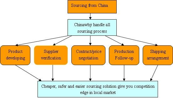 Know The Basics Of The Chinasourcing Service Model By